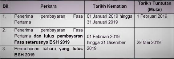 Skim Khairat Kematian (SKK) BSH 2019
