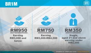 budget slideshow BR1M